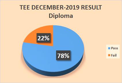 Result Analysis December 2019