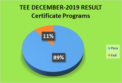 Result Analysis December 2019